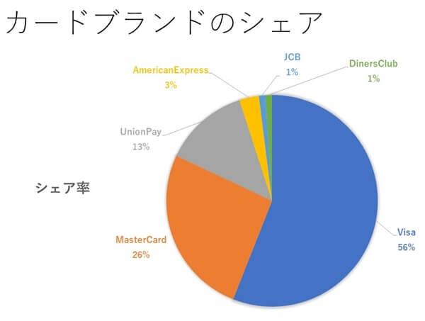 クレジットカードブランドのシェア率グラフ