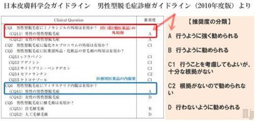 ミノキシジルの発毛効果エビデンス。日本皮膚科学会のガイドライン