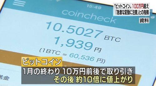 2017年の初めには10万円だったビットコインは、10倍に