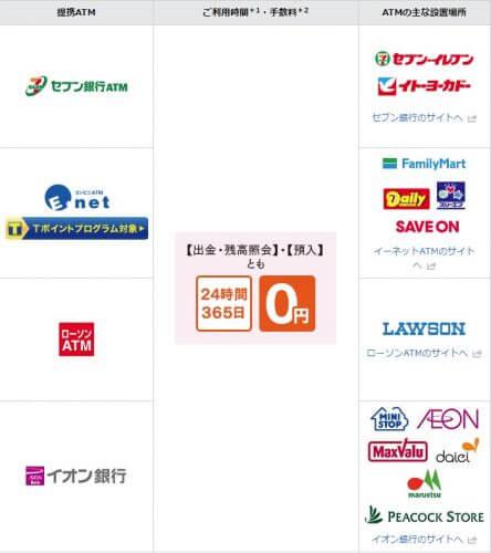 コンビニATMで手数料無料(新生銀行)